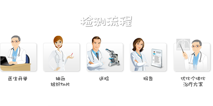 三济生物-检测流程