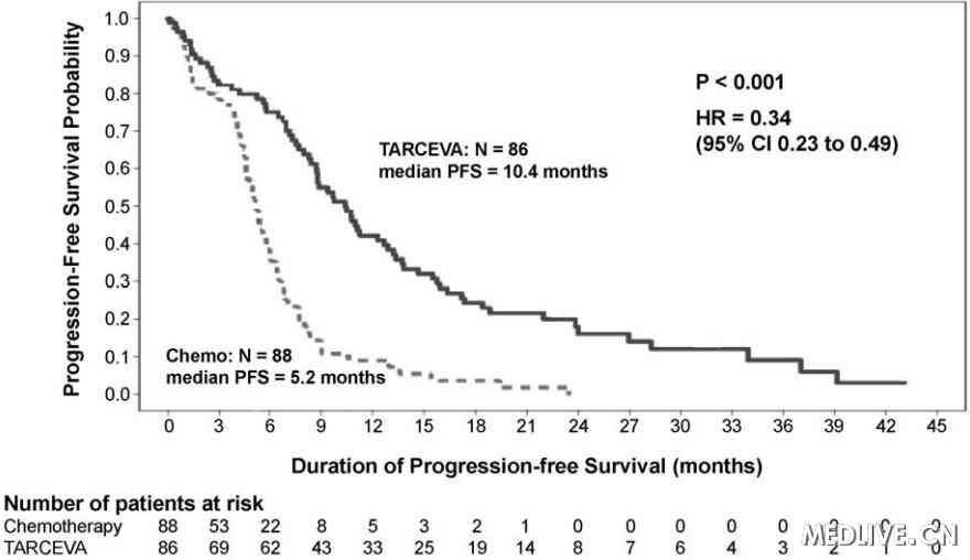 两个治疗组间研究者评估的PFS比较